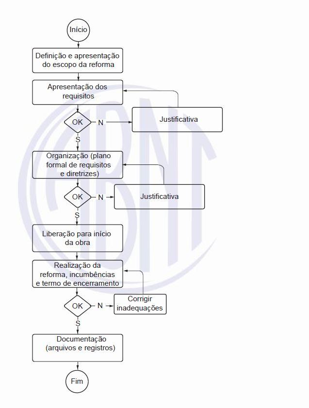 Modelo de fluxo de gestão de obra de reformas de edificações