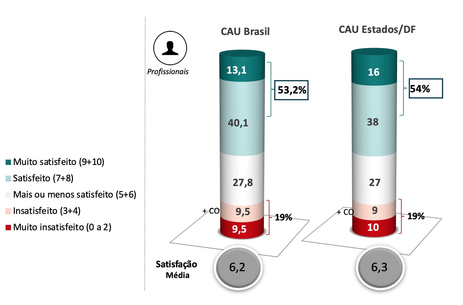 Pesquisa CAU/BR-Datafolha
