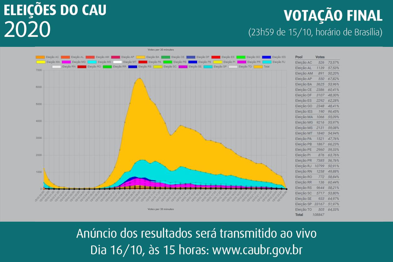 resultado das Eleições do CAU